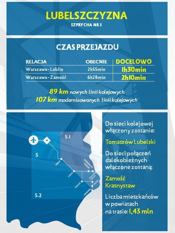 szprycha nr 5 Czas dojazdu pociągiem z Warszawy do Zamościa skróci się aż trzykrotnie!