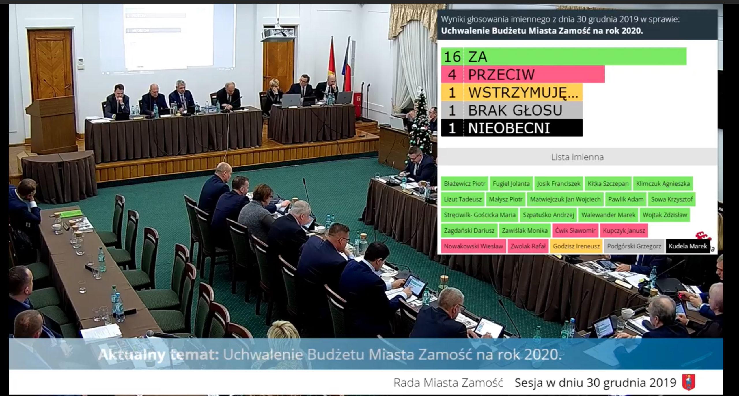 zrzut ekranu 2019 12 30 o 17 47 15 scaled Budżet Zamościa na 2020 rok uchwalony.