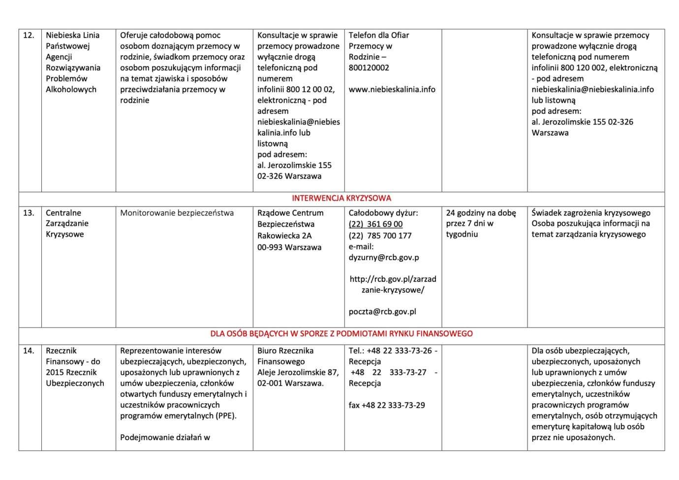 10 Nieodpłatna pomoc prawna i nieodpłatne poradnictwo obywatelskie na terenie Powiatu Zamojskiego w 2020 roku