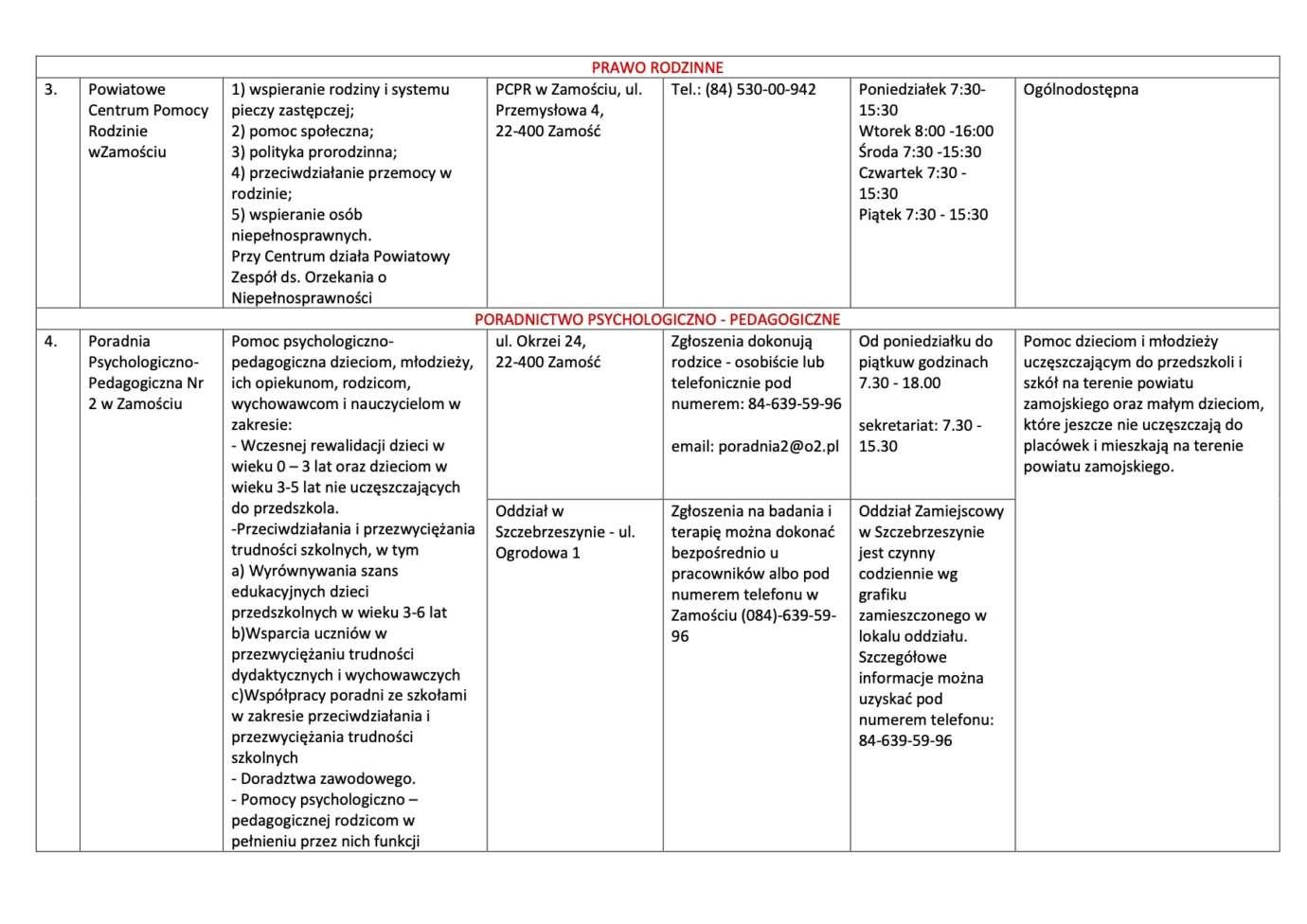 2 Nieodpłatna pomoc prawna i nieodpłatne poradnictwo obywatelskie na terenie Powiatu Zamojskiego w 2020 roku