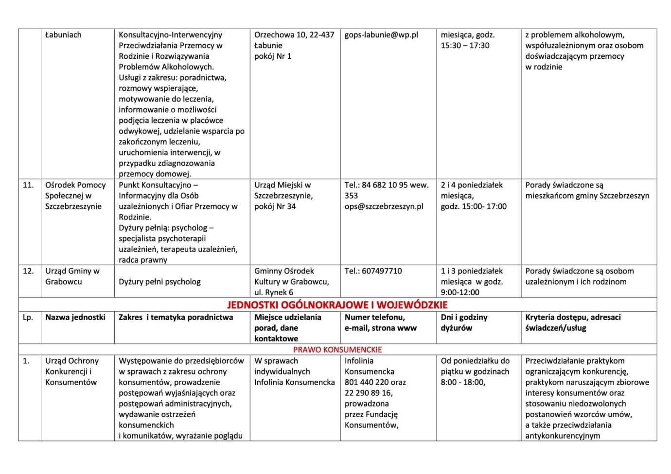 5 Nieodpłatna pomoc prawna i nieodpłatne poradnictwo obywatelskie na terenie Powiatu Zamojskiego w 2020 roku