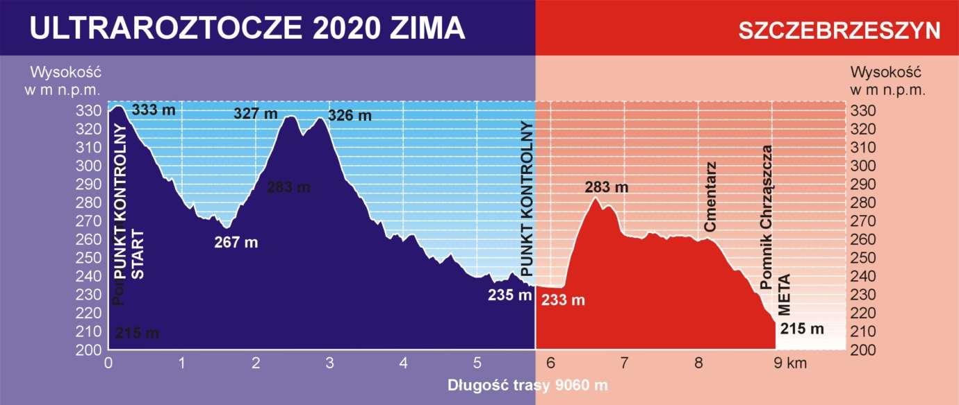 zr2020 profil trasy 10km Poczuj magię i piękno biegania zimą na Roztoczu