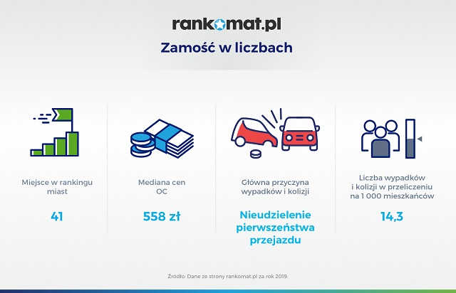 41 wypadki zamose295a0uce295a0u W Zamościu w 2019 roku doszło do 914 kolizji i wypadków. Najczęściej z powodu nieudzielenia pierwszeństwa.