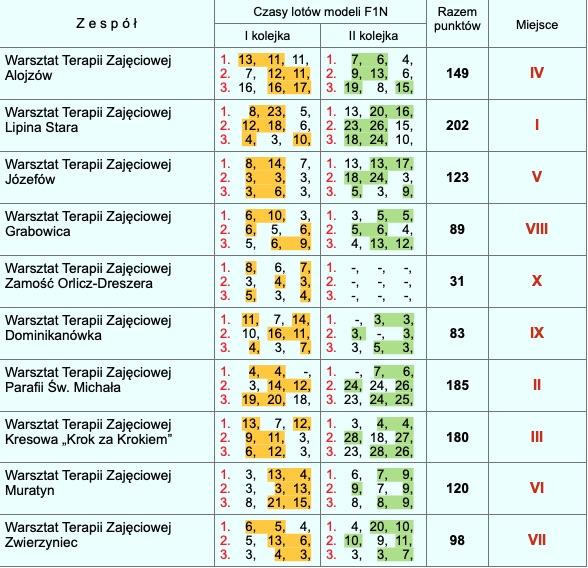zrzut ekranu 2020 09 18 o 12 43 20 Za nami halowe zawody modeli szybowców latających [WYNIKI, ZDJĘCIA]