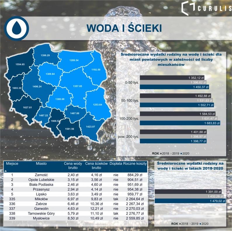 zrzut ekranu 2020 09 21 o 09 04 31 W Zamościu najtaniej za wodę i ścieki