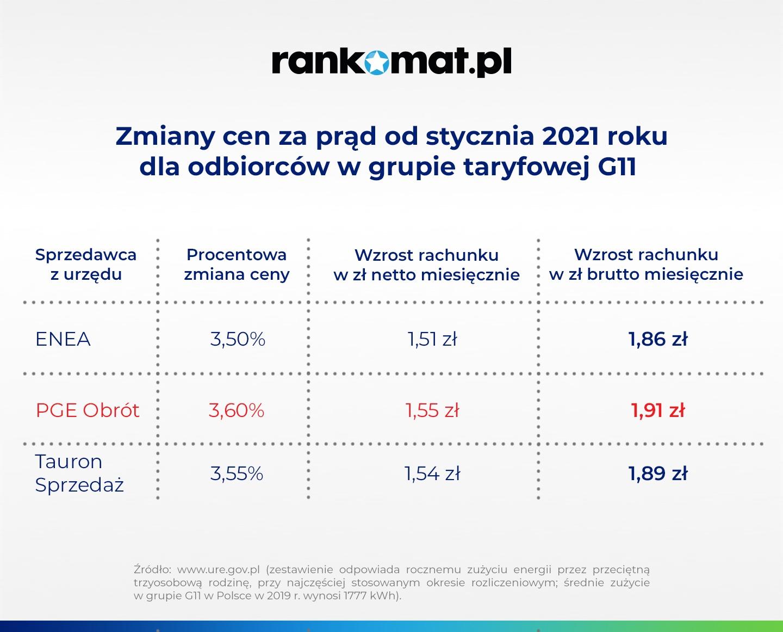 źródło: rankomat.pl