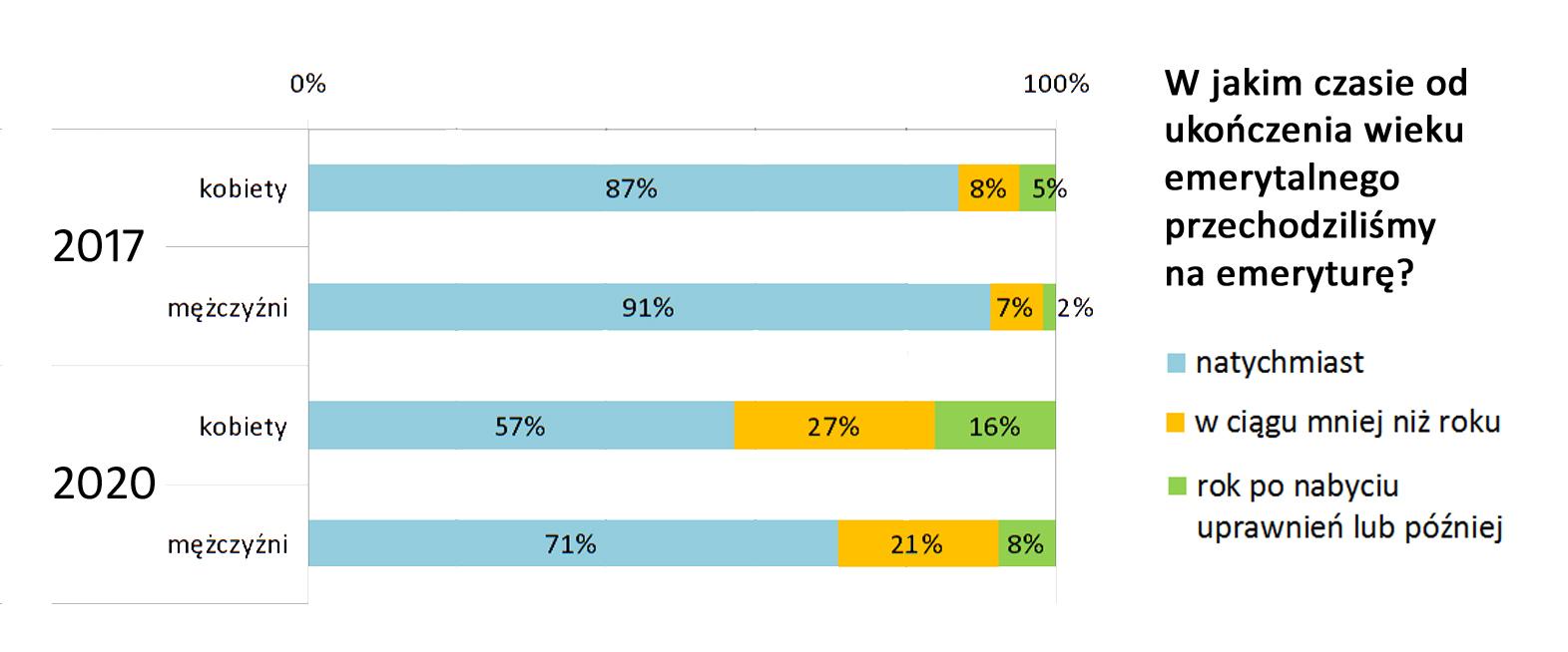 wykres przechodzenie na emeryture vs wiek2 Mimo pandemii Polakom nie spieszy się na emeryturę