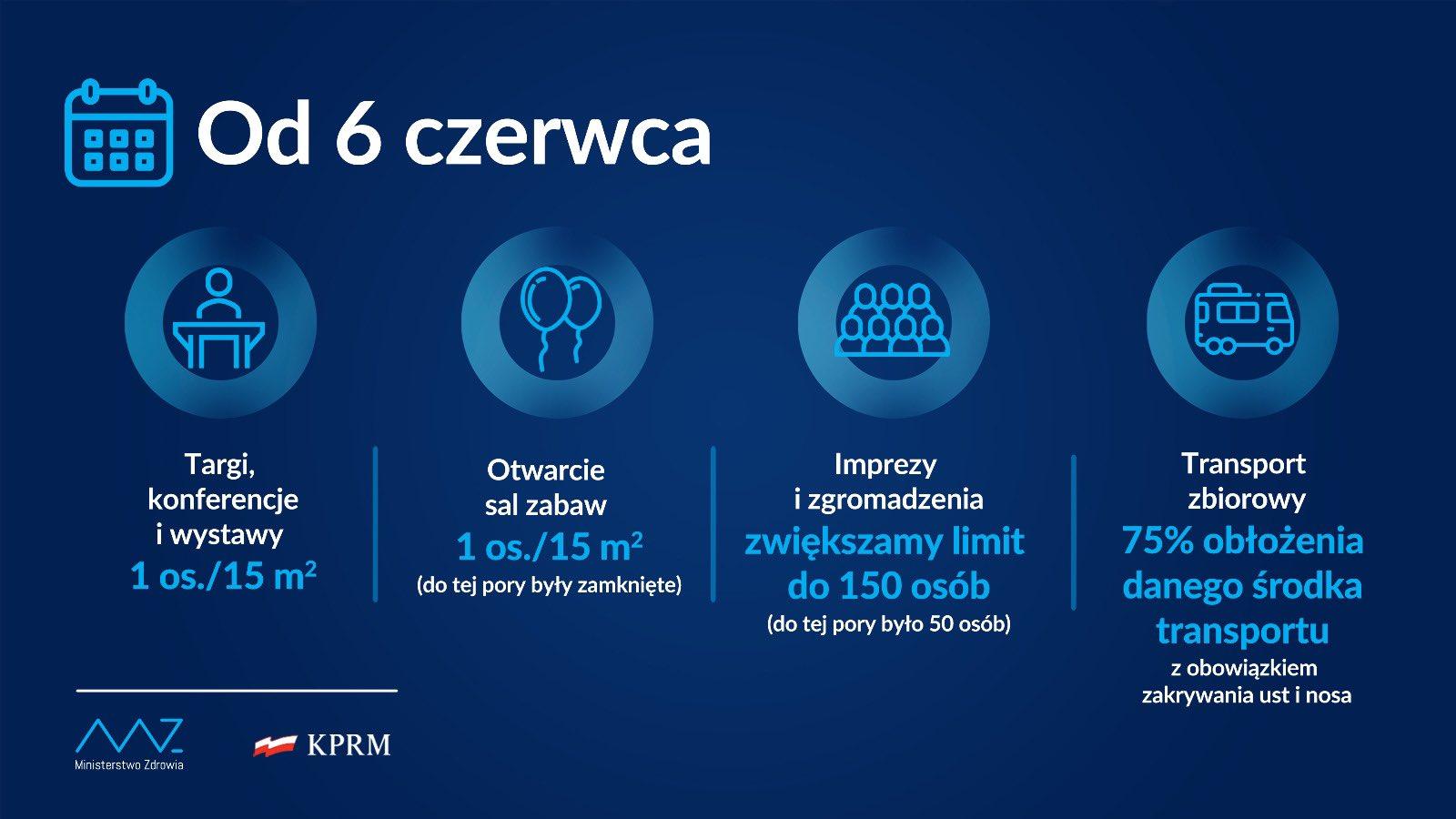 grafika: Ministerstwo Zdrowia